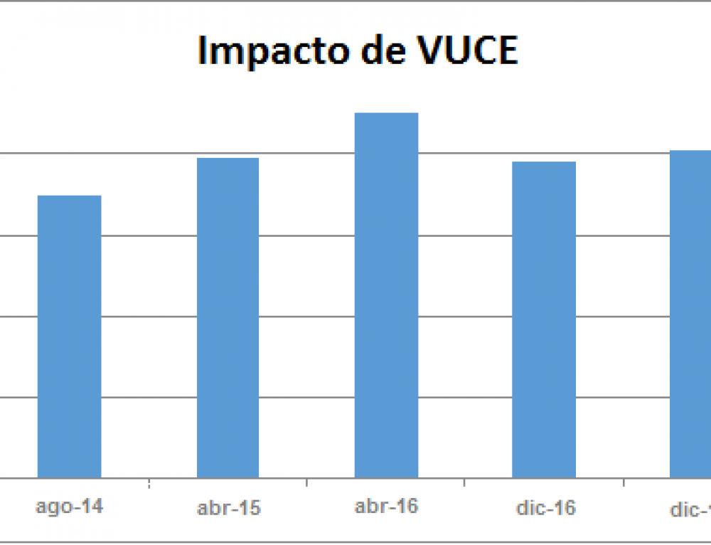 Informe de evolución del servicio brindado por VUCE